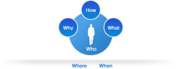 인간의 정보활동은 Who,Where, When, Why,How, What 등 시간,공간에 기반을 둔다