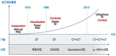 공간정보 활용은 1910년이전에는 Imagination Maual Map 1910~1990년에는 Visualization Paper Map(ST,측량산업) 1990~2010년까지는 Contents Digital Gi(GT GIS산업, CT+ICT Geomatics산업) 2010년 이후에는 Ubiquitous FI Context(CT+CT+UT g-서비스산업)으로 계속 발전하고 있다