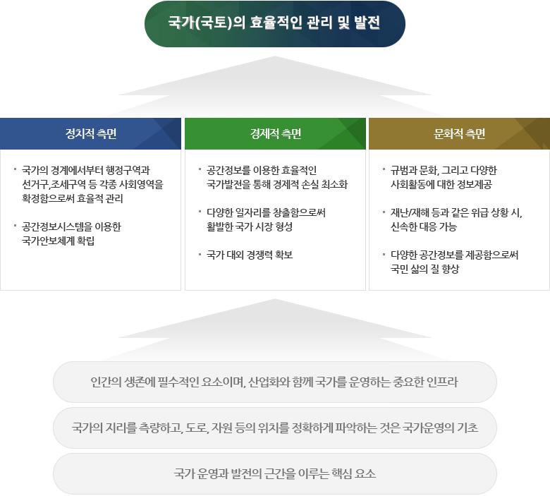 국가(국토)의 효율적인 관리 및 발전 도식
