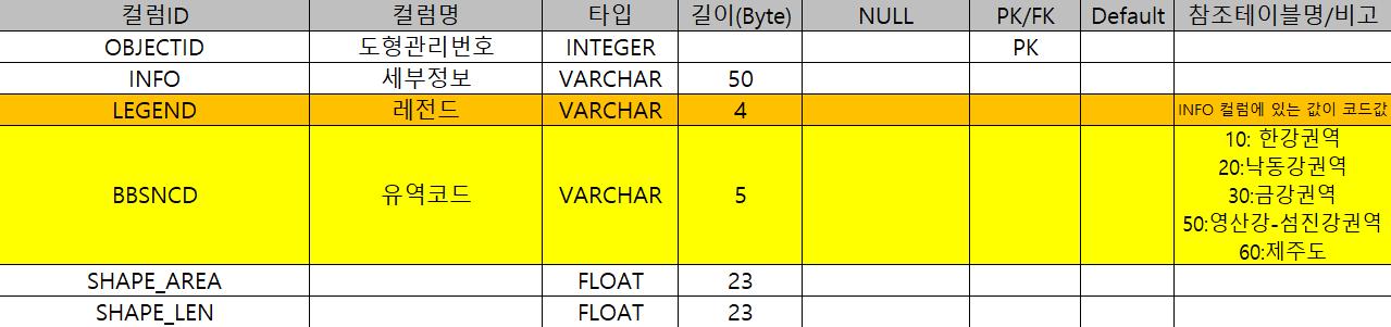 속성(컬럼ID, 컬럼명, 타입, 길이(Byte), NULL, PK/FK, Default, 참조테이블명/비고), 1번 속성(OBJECTID, 도형관리번호, INTEGER, , , PK, , ), 2번 속성(INFO, 세부정보, VARCHAR, 50, , , , ), 3번 속성(LEGEND, 레전드, VARCHAR, 4, , , , INFO 컬럼에 있는 값이 코드값), 4번 속성(BBSNCD, 유역코드, VARCHAR, 5, , , ,(10:한강권역, 20:낙동강권역, 30:금강권역, 50:영산강-섬진강권역, 60:제주도)), 5번 속성(SHAPE_AREA, , FLOAT, 23, , , , )), 6번 속성(SHAPE_LEN, , FLOAT, 23, , , ,  )